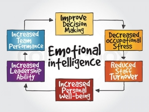 emotional_intelligence_map