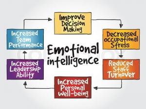 emotional_intelligence_map