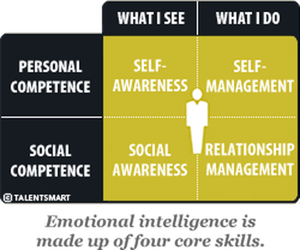 Emotional Intelligence Competencies